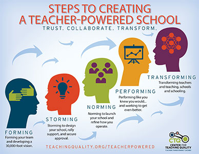 Steps to Creating a Teacher-Powered School